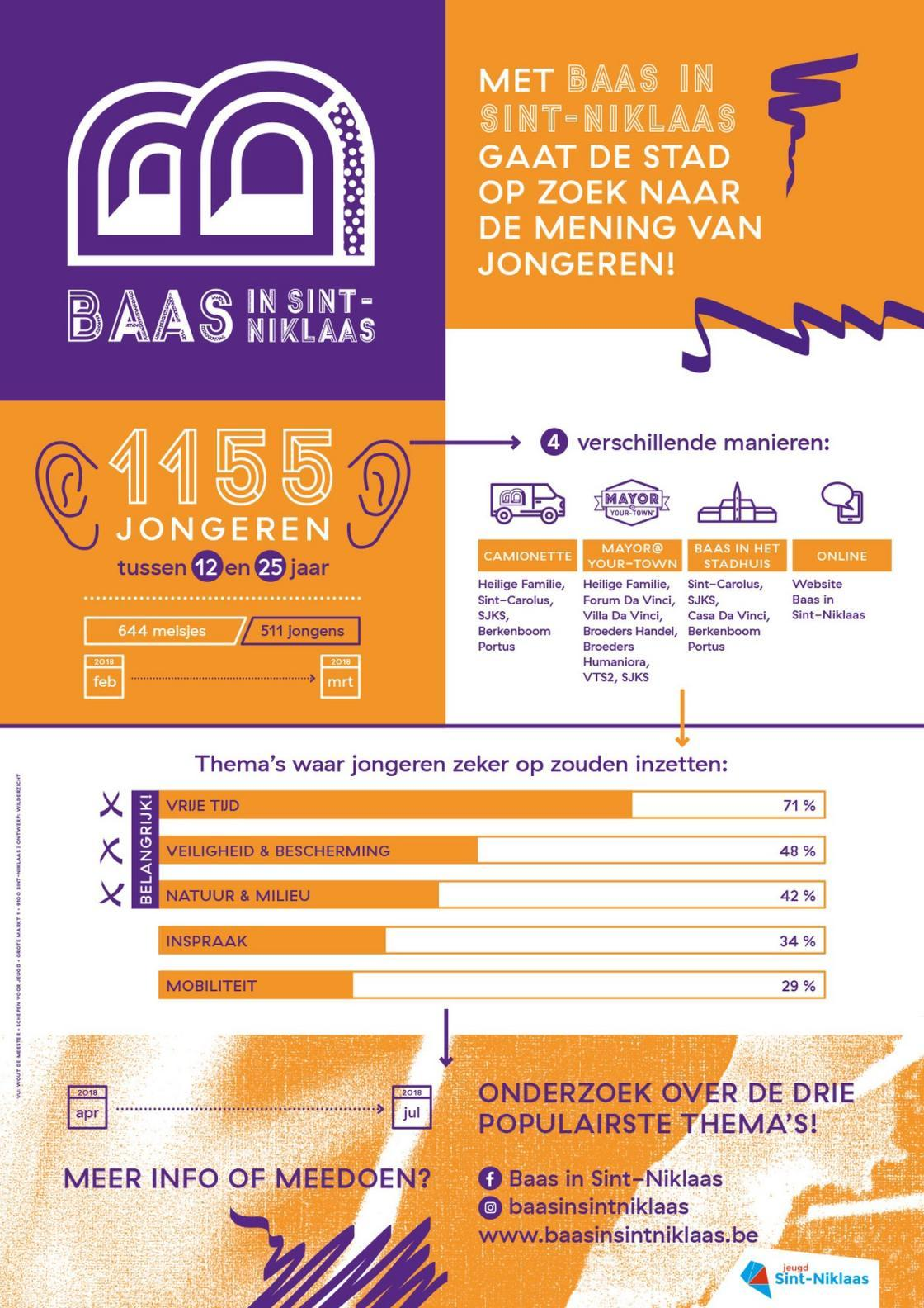 Infographic over Baas in Sint-Niklaas