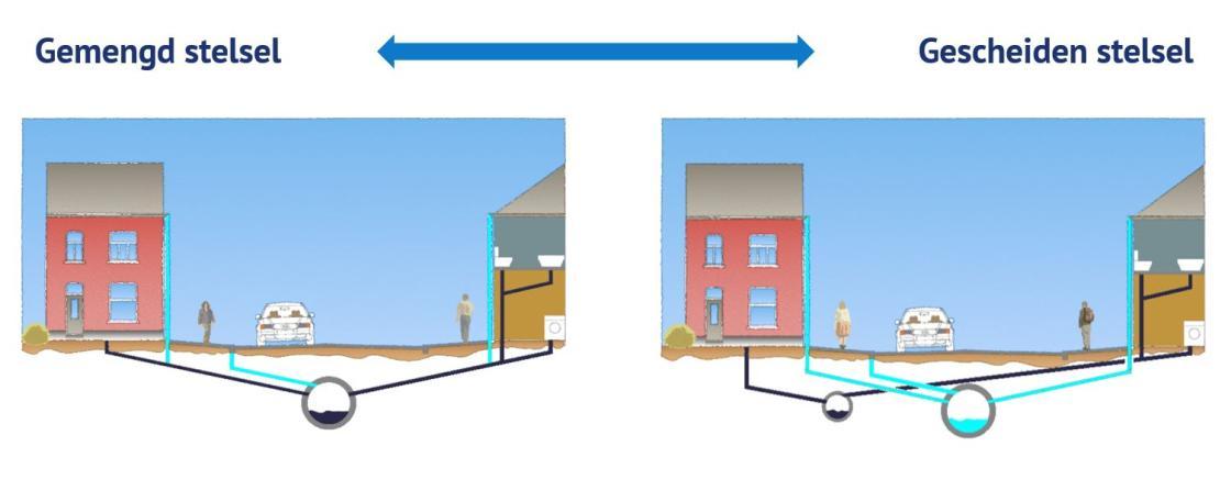 Afkoppeling van afvalwater en regenwater bij gescheiden riolering | Stad Sint-Niklaas